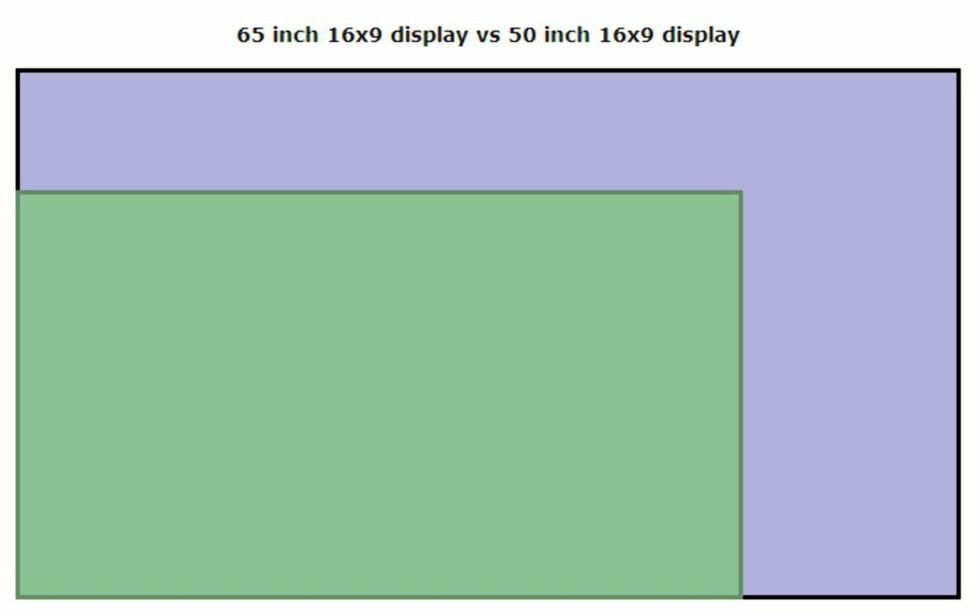 15-tommer høres kanskje ikke så mye ut, men det er stor forskjell på en 50-tommer... Foto: Displaywars.com