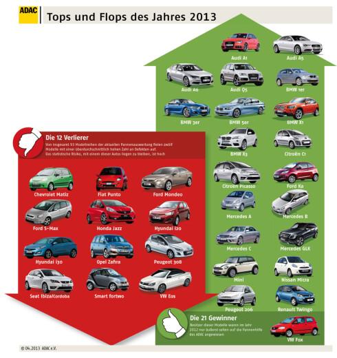 12 biler med høy statistisk risiko for at du behøver veihjelp (i rødt), og 21 modeller som ytterst sjelden behøver veihjelp. Foto: ADAC
