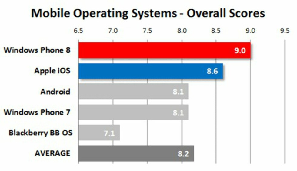 Windows Phone 8-brukere mest fornøyd