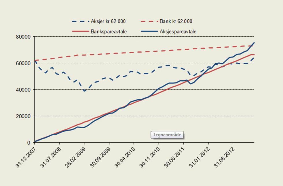 Avkastning på engangsinvestering på 62.000 kroner målt mot 62 månedlige innbetalinger á 1.000 kroner. Høyrenteinnskudd med rente tilsvarende 3- mnd pengemarkedsrente (NIBOR) versus plassering et globalt aksjefond.   Foto: Storebrand