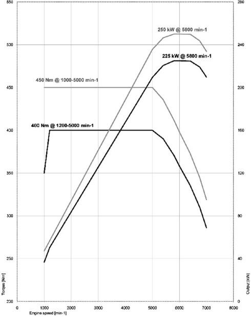Her visualiseres ytelseskarakteristikken i hybriden sammenlignet med 335i. Kombinert system-ytelse går frem av de øverste kurvene for effekt og dreiemoment. Foto: BMW