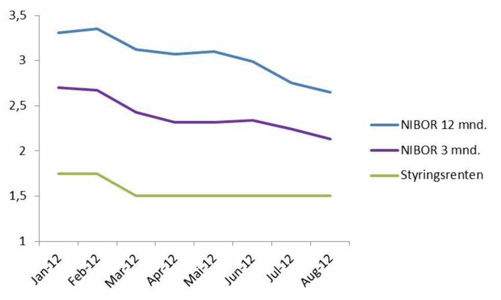 Pengemarkedsrentene, eller NIBOR, går nedover. Vil banken dele fortjenesten med deg? Foto: Tuva Moflag
