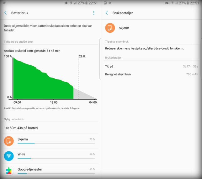 HOLDER UT: Selv med fire timers skjermtid i løpet av en dag hadde Note 7 ingen problemer med å holde helt til leggetid.