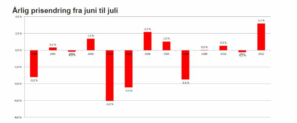 Prisutviklingen i juli i år er markant bedre enn tidligere år. Foto: Garanti Eiendomsmegling
