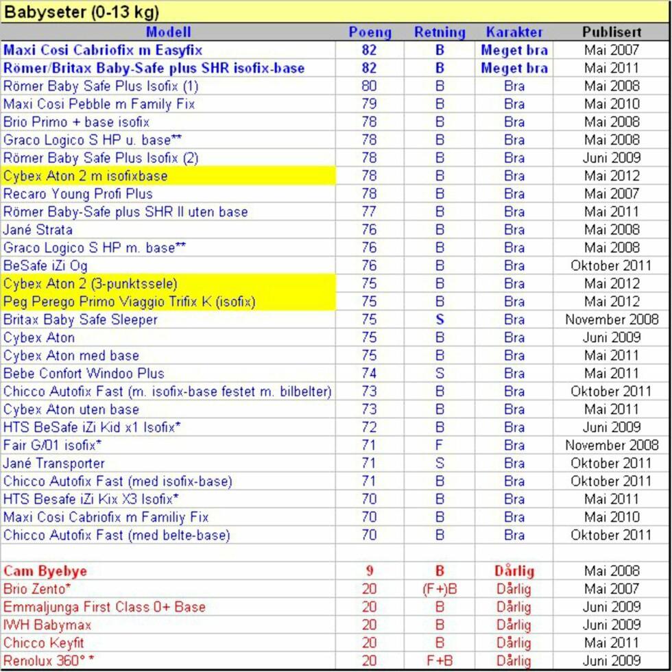 I øvre del av tabellene finner du babysetene som har oppnådd 70 eller flere av 100 oppnåelige poeng i Forbrukerrapportens store barnesetetest. I nedre del av tabellen finner du seter som fikk mindre enn 20 poeng. * = Testet i flere klasser, ** = Testet med og uten base, *** = Testet med og uten isofix, B = Bakovervendt, F = Fremovervendt, S = Sideveis, Gul bakgrunnsfarge=De ferskeste testresultatene (Mai 2012)