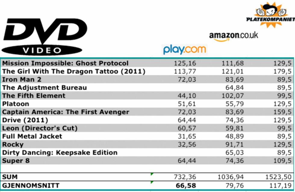 Er Amazon UK eller Play billigst?
