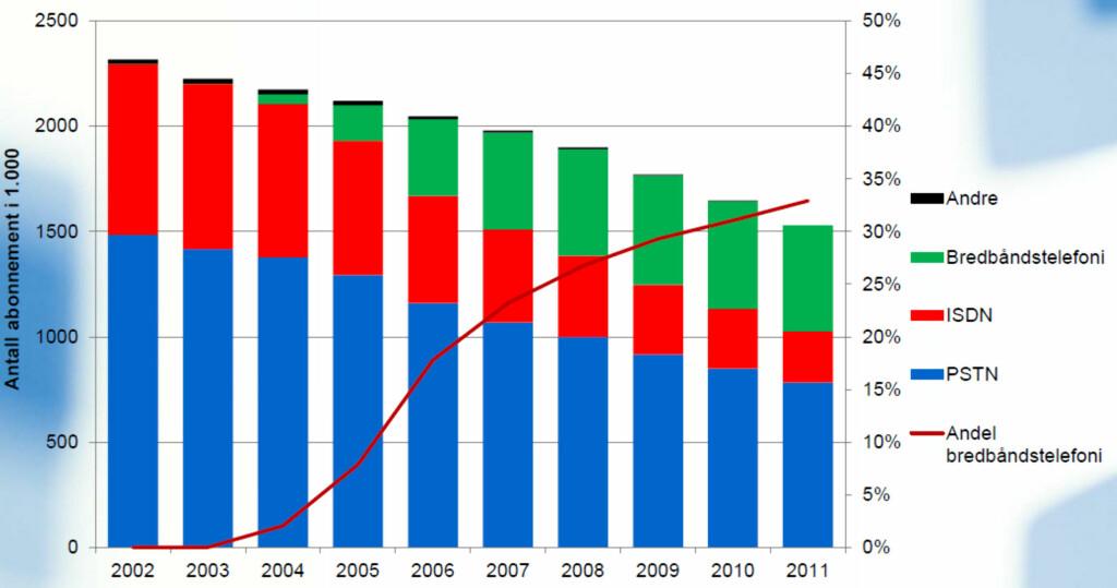 KRAFTIG NEDGANG: Her er utviklingen i fasttelefoni bare de siste ti årene. Kurven går kraftig nedover, mens bredbåndstelefoni-andelen øker.  Foto: Post- og teletilsynet