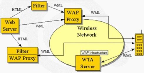 HIT OG DIT: Slik forklarte vi WAP til leserne for endel år tilbake. Poenget er at WAP består av teknologier som hjelper enkle mobiler til å lese et komplekst internett.  Foto: Arkiv