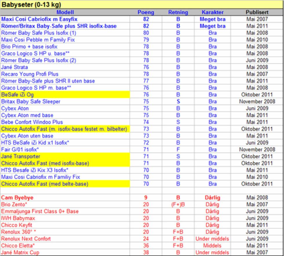 I øvre del av tabellene finner du babysetene som har oppnådd 70 eller flere av 100 oppnåelige poeng i Forbrukerrapportens store barnesetetest. I nedre del av tabellen finner du seter som fikk mindre enn 40 poeng. * = Testet i flere klasser, ** = Testet med og uten base, *** = Testet med og uten isofix, B = Bakovervendt, F = Fremovervendt, S = Sideveis, Gul bakgrunnsfarge=De ferskeste testresultatene (Oktober 2011)