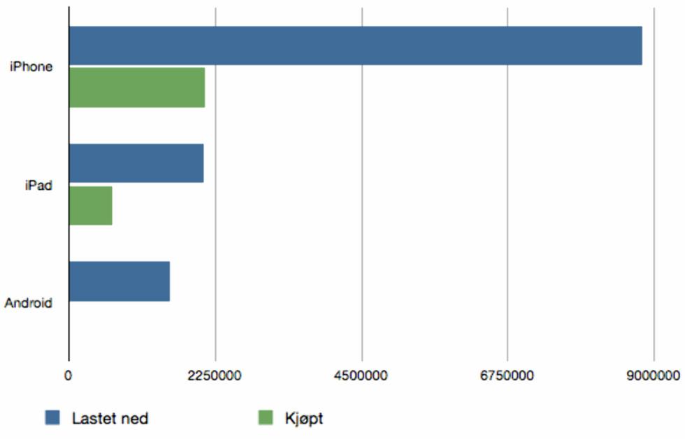 Salget av Android-apps er så lite i Norge at det ikke en gang blir representert med en pikselrad i dette diagrammet, i følge Xyologics undersøkelse.