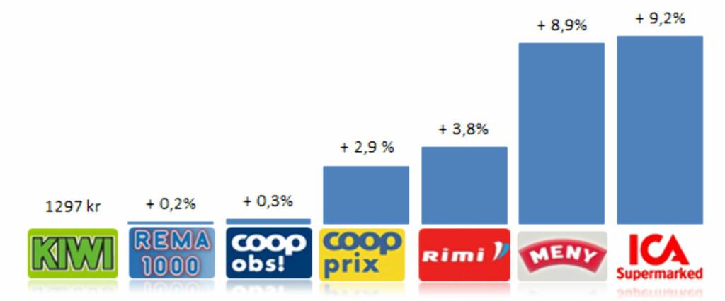 Oversikt over billigste til dyreste handlekurv i DinSides matpristest for september 2011. Særdeles små marginer skiller butikkene som kommer best ut i denne pristesten.