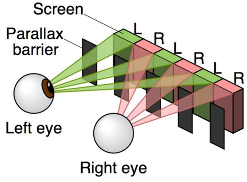 """<strong>3D-teknologien som brukes gjør at linjene på skjermen sendes til annethvert øye (Foto:</strong> <a href=""""http://en.wikipedia.org/wiki/File:Parallax_barrier_vs_lenticular_screen.svg"""">Prallax barrier vs renticular screen</a> av <a href=""""http://commons.wikimedia.org/wiki/User:Cmglee"""">Cmglee</a>, <a href=""""http://creativecommons.org/licenses/by-sa/3.0/deed.en"""">CC-BY-SA</a>)"""