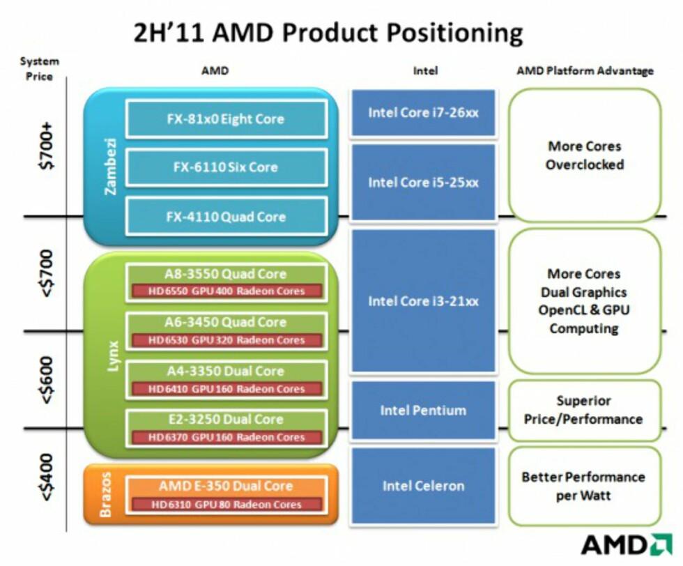 AMD's road map Foto: X-bits labs