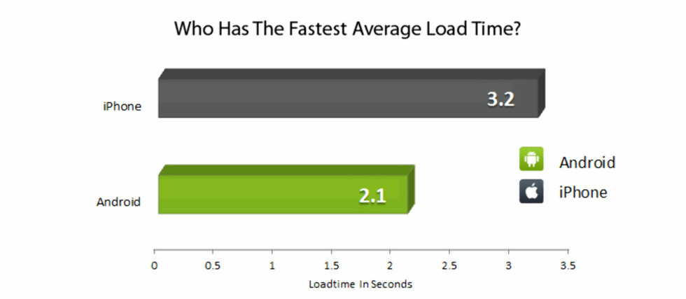 Android brukte i snitt over ett sekund kortere tid enn iOS på 45.000 nettsider, men er målingen gjort relevant? Foto: Blaze