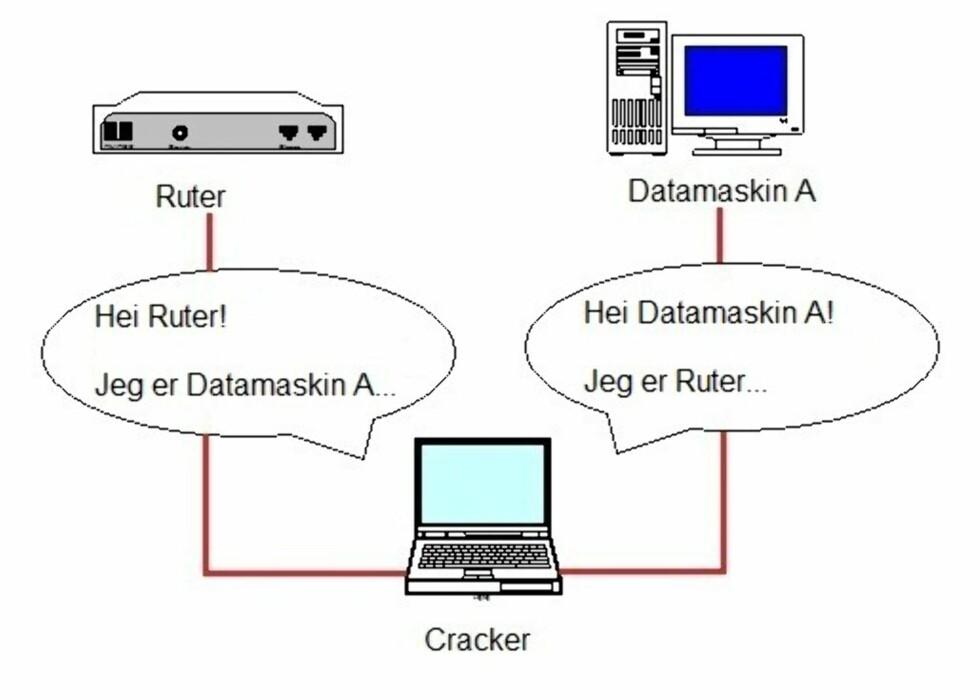 Beskytt ditt trådløse nettverk