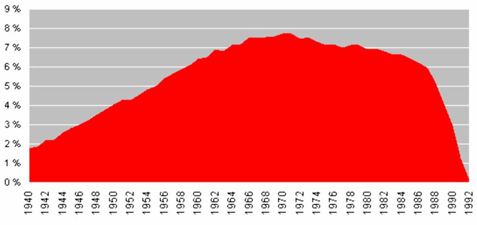 Trenden er klar. Andelen personer med betalingsanmerkninger er størst for personer født mot slutten av 1960-tallet eller begynnelsen av 1970-tallet. Foto: DinSide/Experian