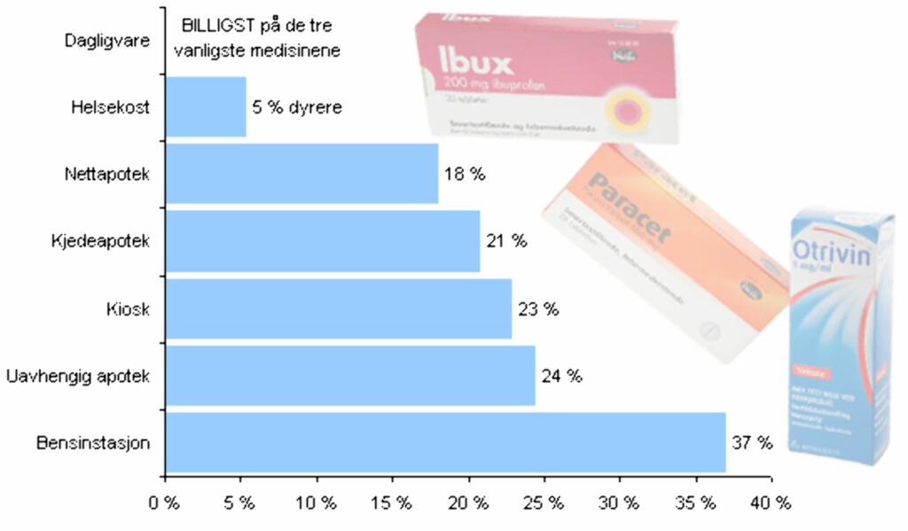 image: Enorme prisforskjeller på reseptfrie legemidler