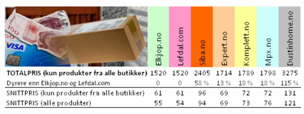 TOTALSUMMEN: Totalprisen inkluderer bare fraktprisene på varer som alle nettbutikkene kunne tilby.