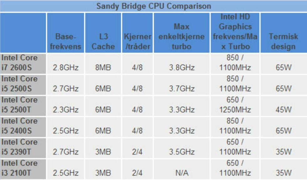 Ny prosessorgenerasjon fra Intel