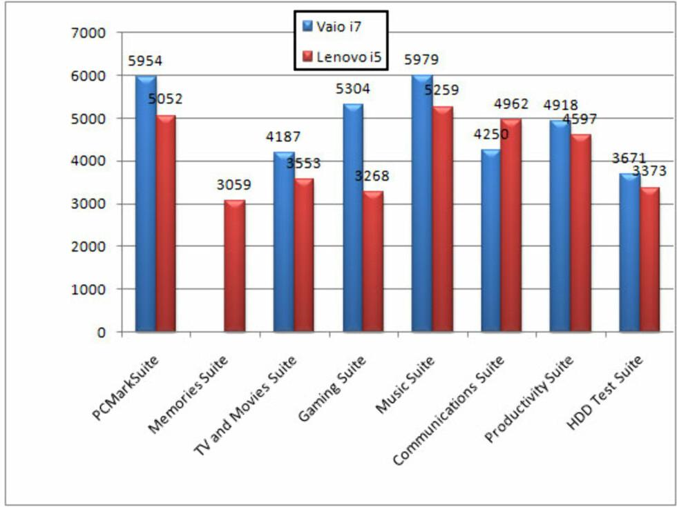 Sammenligning med Lenovo i5-basert maskin