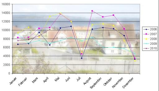 Mai og august er de to store visningsmånedene. Her kan du se antall boligannonser på Finn.no de siste fem år.  Foto: Per Ervland/DinSide