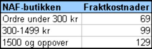 NAF-butikken opererer i dag med fraktkostnader som ikke er relatert til varens vekt eller størrelse. I stede avhenger fraktkostnadene av ordrens størrelse. Ifølge Per Øystein Larsen, innkjøps- og logistikkansvarlig, vil NAF-butikken fra og med den 1. juni bruke Postens satser.