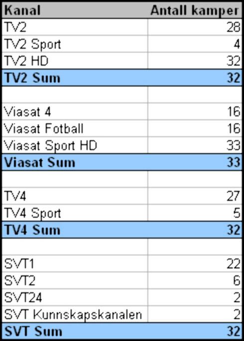 Disse TV-kanalene viser fotball-VM
