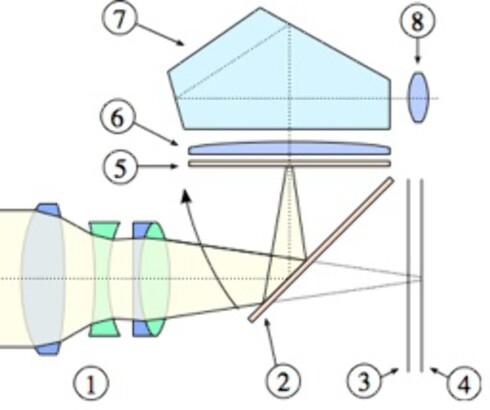 Slik reflekteres lyset i et speilreflekskamera. 1: Objektiv, 2: speil (vippes opp i det utløserknappen trykkes), 3: lukker, 4: sensor, 5: mattskive, 6: kondensorlinse, 7: pentaprisme, 8: okular Foto: Wikimedia Commons