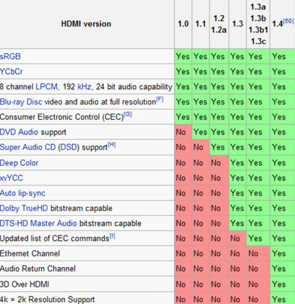 "Tabellutsnitt fra //en.wikipedia.org/wiki/Hdmi"">Wikipedia"
