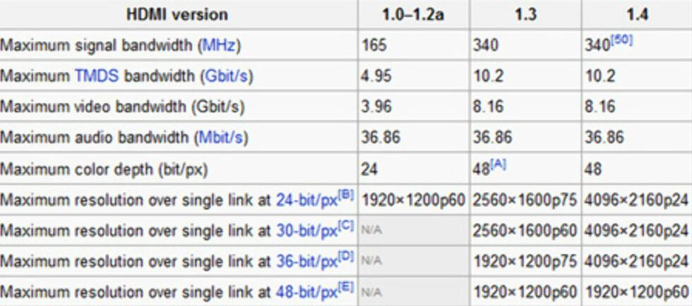 """Tabell-utsnitt fra //en.wikipedia.org/wiki/Hdmi"""">Wikipedia"""