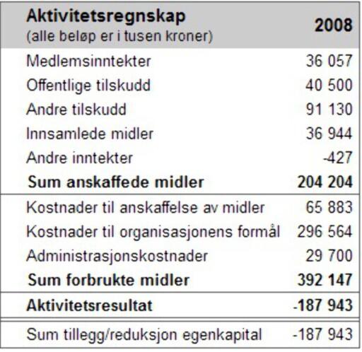 Redningselskapets nøkkeltall  Slik presenteres tallene på Innsamlingskontrollens nettsider.