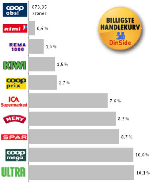 Her ser du prosentvis hvor mye dyrere handlekurven i de andre butikkene ble, sammenliknet med Coop obs!