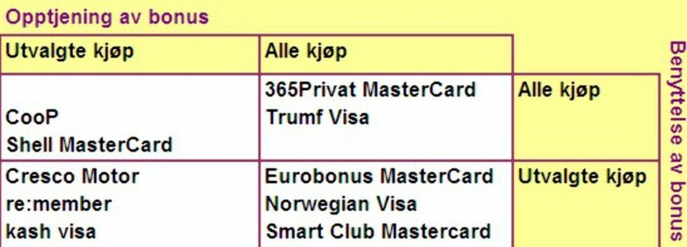 Fire typer:  Et ekte cashbackkort gir bonus på all bruk og du kan bruke de opptjente bonuskronene på hva du vil. Slike kort er i den øvre høyre kvadranten.