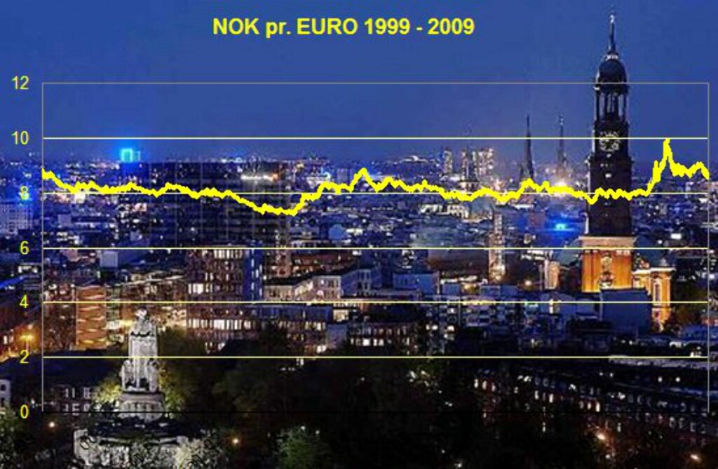 Kilde: Norges bank.  Foto: Lisens