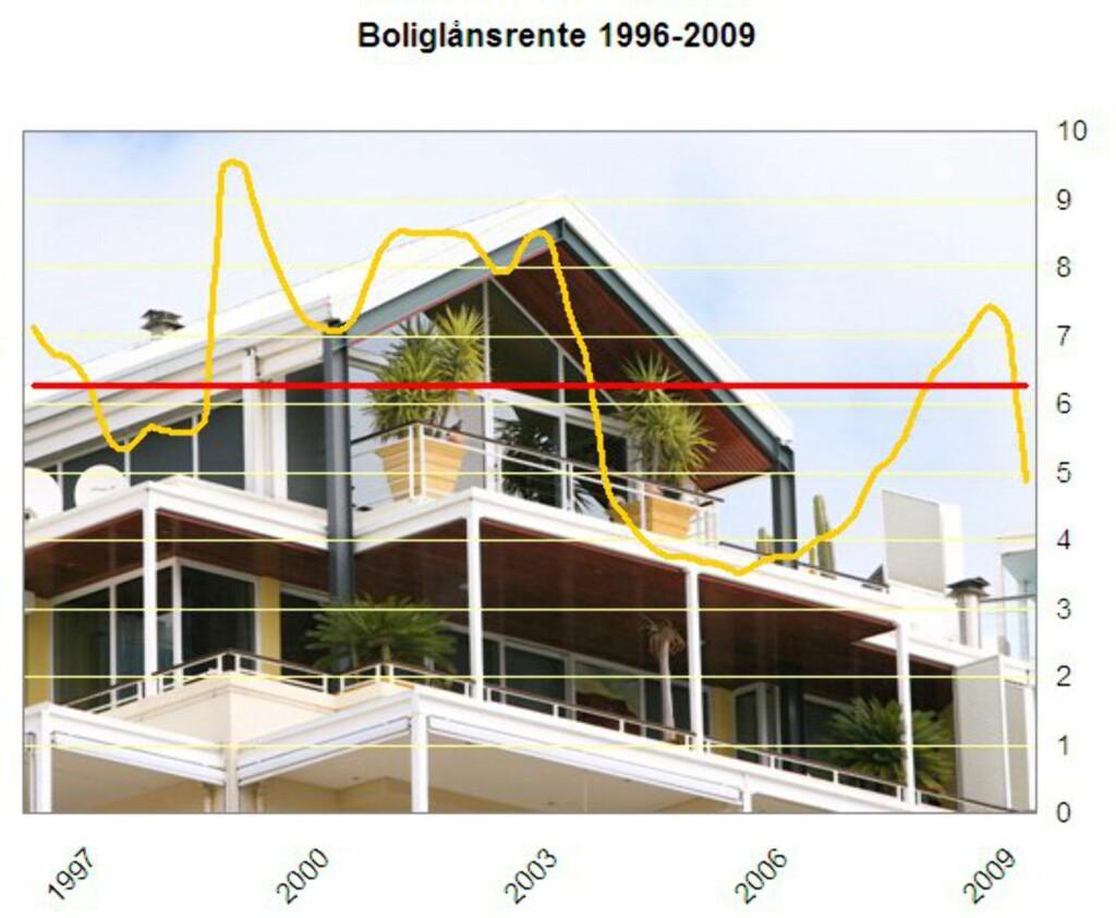 Nedbetalingslån med pant i bolig Den gule kurven er gjennomsnittlig rente for nedbetalingslån med pant i bolig. Den røde er et like dyrt fastrentelån om du tok opp begge i januar 1996.