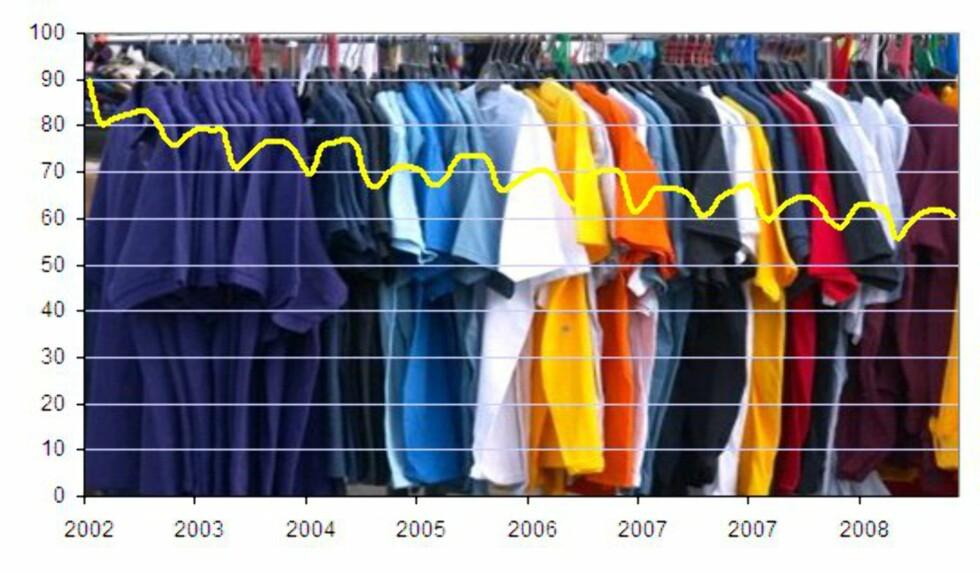 Klær og sko:  Prisene har falt siden 2002 og faller stadig (Kilde: SSB).