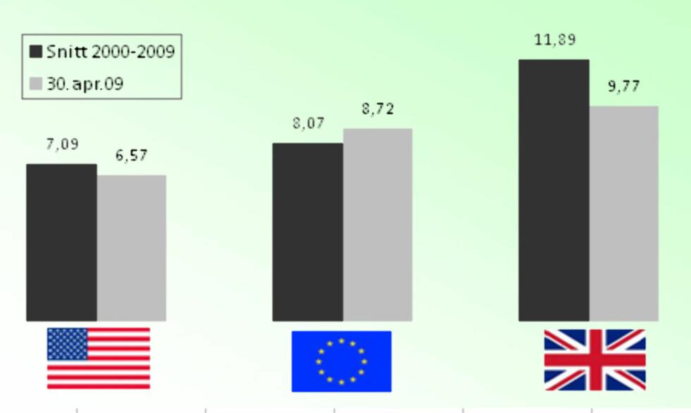 Grafen viser hvor mye valutaene koster i norske kroner i dag, sammenliknet med snittet på 2000-tallet. Tallene er hentet fra Norges Bank og bearbeidet av DinSide.