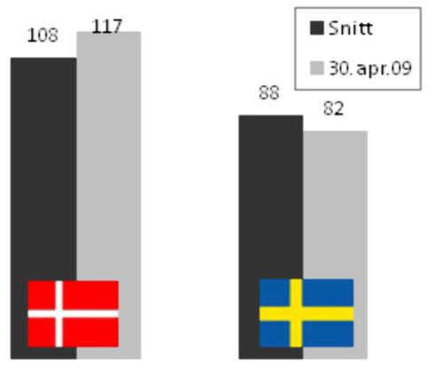 Dagens valutakurser, sammenliknet med gjennomsnittet på 2000-tallet.