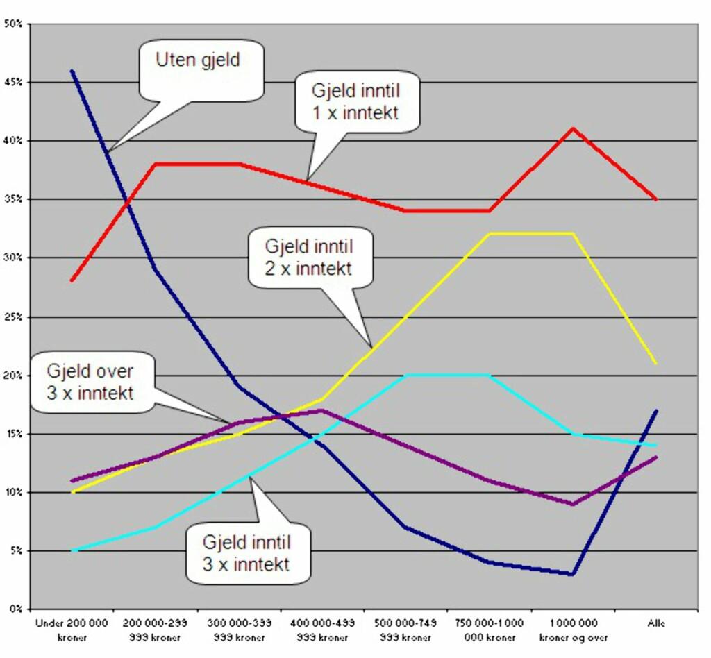 De fattige har ikke gjeld I venstre del av diagrammet er husholdingene med lavest inntekt. Som vi ser er drøyt 45% av disse gjeldfrie. Det er den unge middelklassen som nyter godt av rentenedgangen, ikke de lavtlønte.