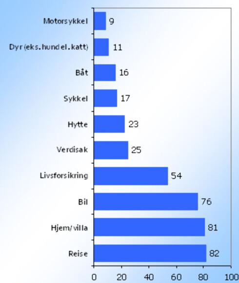 """Tabellen bviser hvor mange prosent av nordmenn over 15 år som har ulike typer forsikringer.Kilde: Synovates undersøkelse """"Forsikring 2008"""", utført på vegne av Postbanken"""