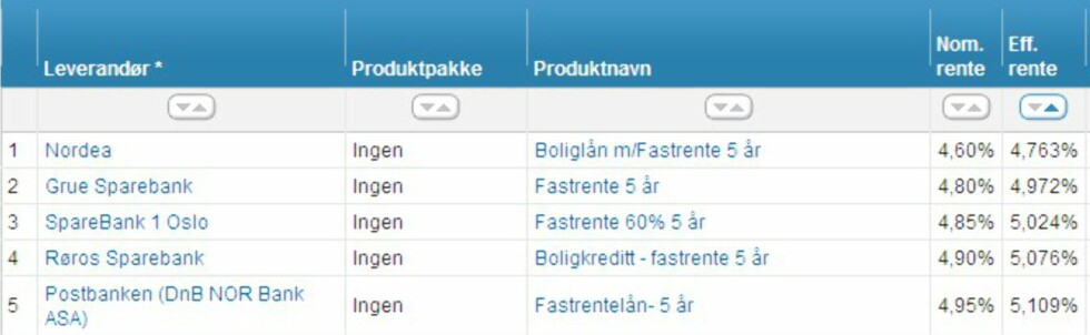 <strong>(Faksimile:</strong> Finansportalen.no)