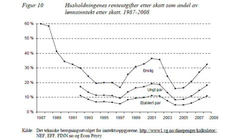 Andelen av vår disponible inntekt som blir brukt på renteutgifter har økt betraktelig siden 2004.