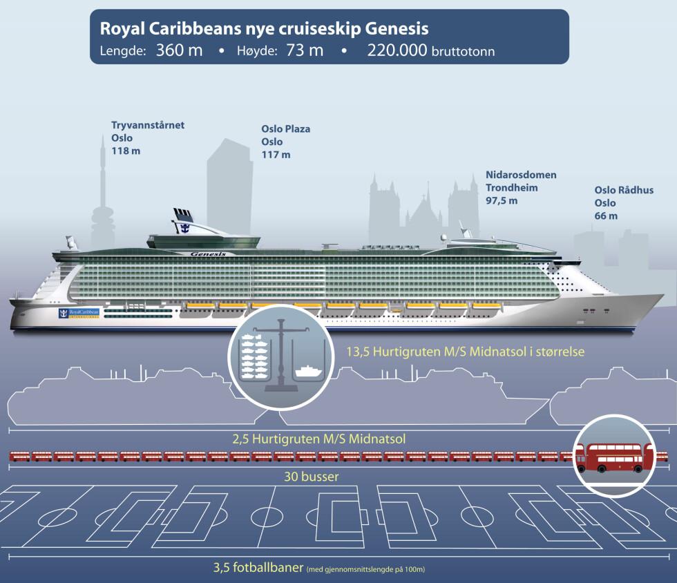 Her ser du dimensjonene til verdens største cruiseskip. Foto: RCCL