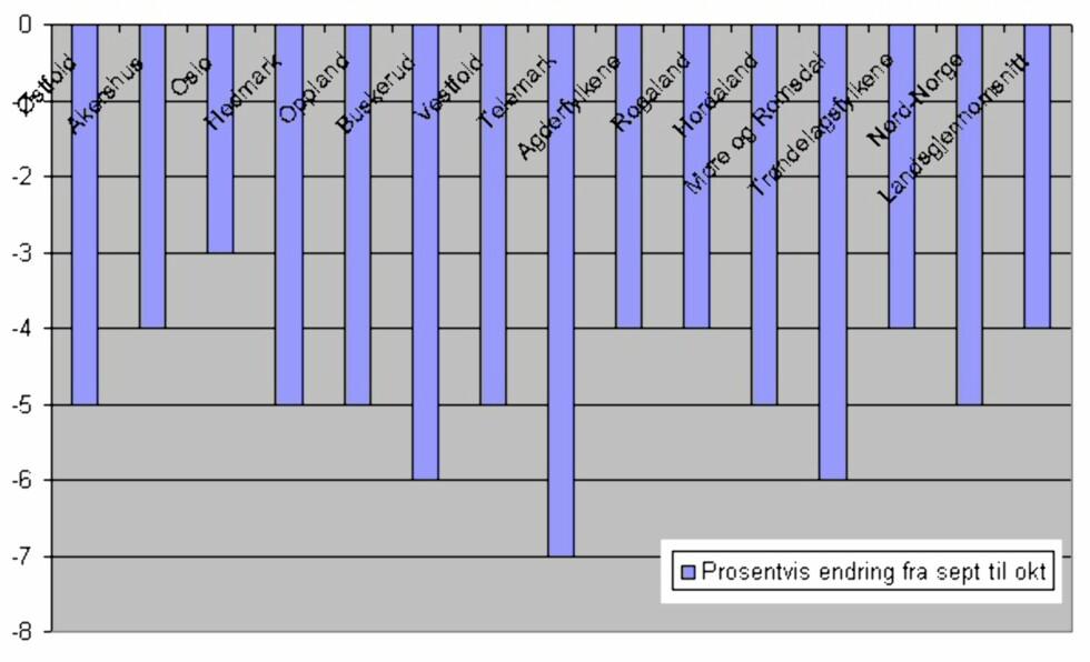 Kilde: NEF og EFFs boligprisstatistikk