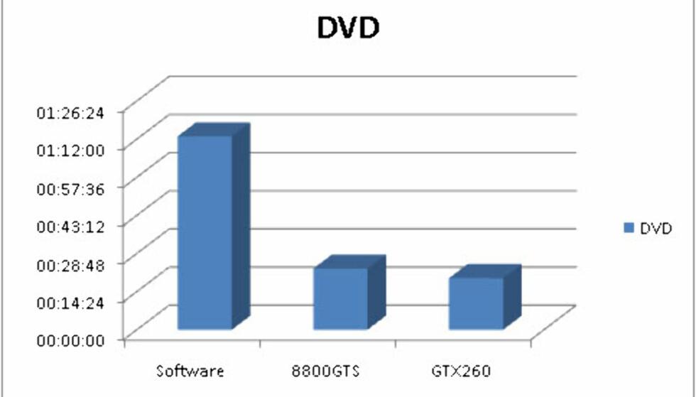 Videokonvertering i warp speed