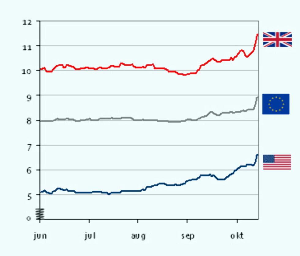 Her ser dere utviklingen av kronekursen i forhold til utvalgte utenlandske valutaer, siden juni i år. Det er vel ingen tvil om hvilken vei trenden går (NB, som dere ser er grafen avkuttet).