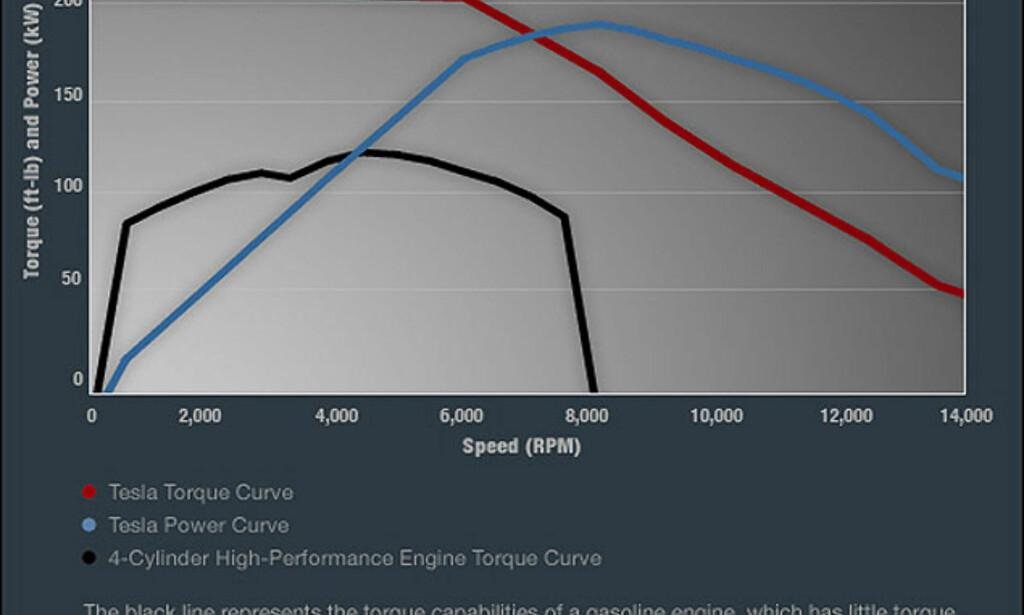 image: Tesla Roadster: Store bilder