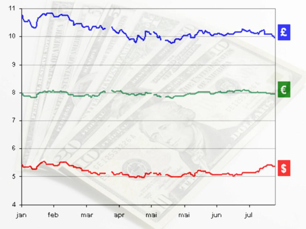 Her ser du kroneprisen for britiske pund, euro og amerikanske dollar hittil i år. Dollaren ligger på omtrent samme nivå som i januar, euroen har vippet over og under 8 kronersgrensen i hele år, mens pundet har svekket seg betraktelig. Statistikken er hentet fra Norges Bank. Bakgrunnsbilde: Colourbox.com