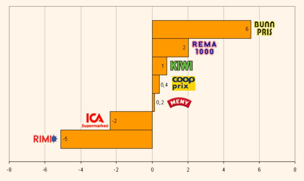DinSides handlekurv er blitt 5 prosent billigere på Rimi, og 6 prosent dyerere på Bunnpris. Graf: Kim Jansson