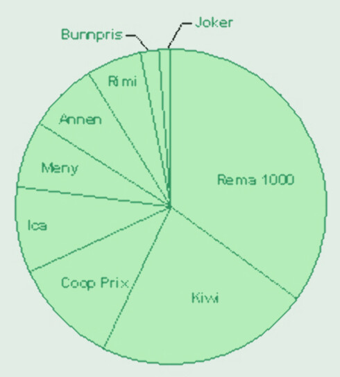 Rema 1000 er lesernes favorittbutikk. Kiwi og Coop prix er også populære blant DinSides lesere.